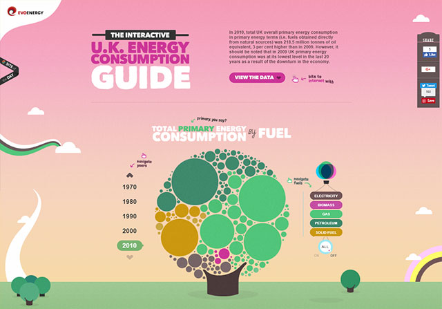 Evoenergy UK Energy Consumption Guide