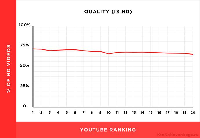 качество видео выложенного на Ютубе