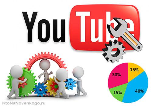 Факторы ранжирования YouTube