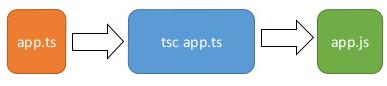 TypeScript install – Установка среды