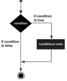 TypeScript — Оператор If