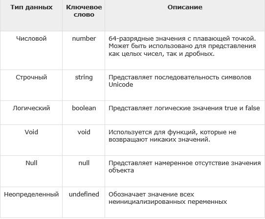 TypeScript - Типы