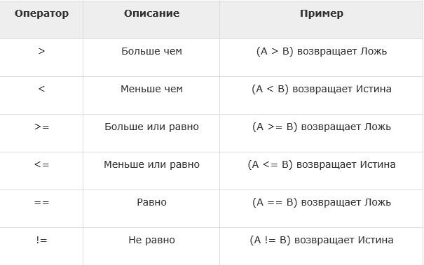 TypeScript — typeof и другие операторы