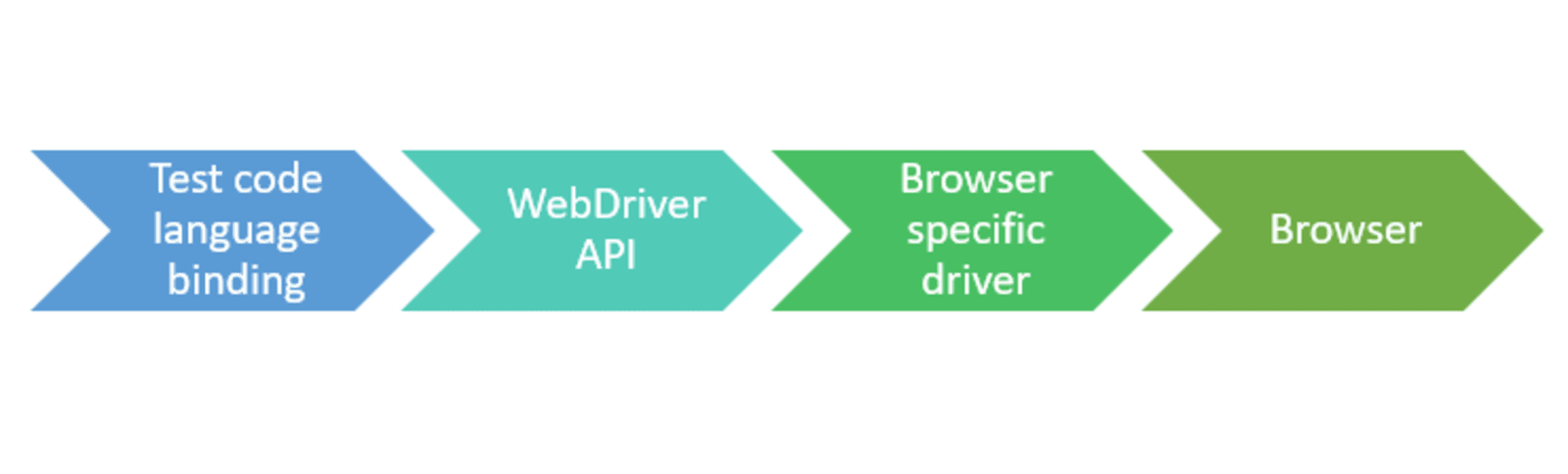 Автоматизированное браузерное тестирование с помощью WebDriver API