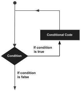 TypeScript — Циклы