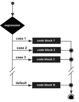 TypeScript — Оператор If…else