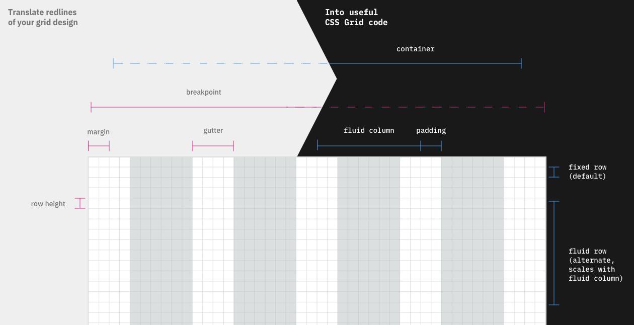 Знакомство с CSS Gridish: инструмент, помогающий команде адаптировать CSS Grid